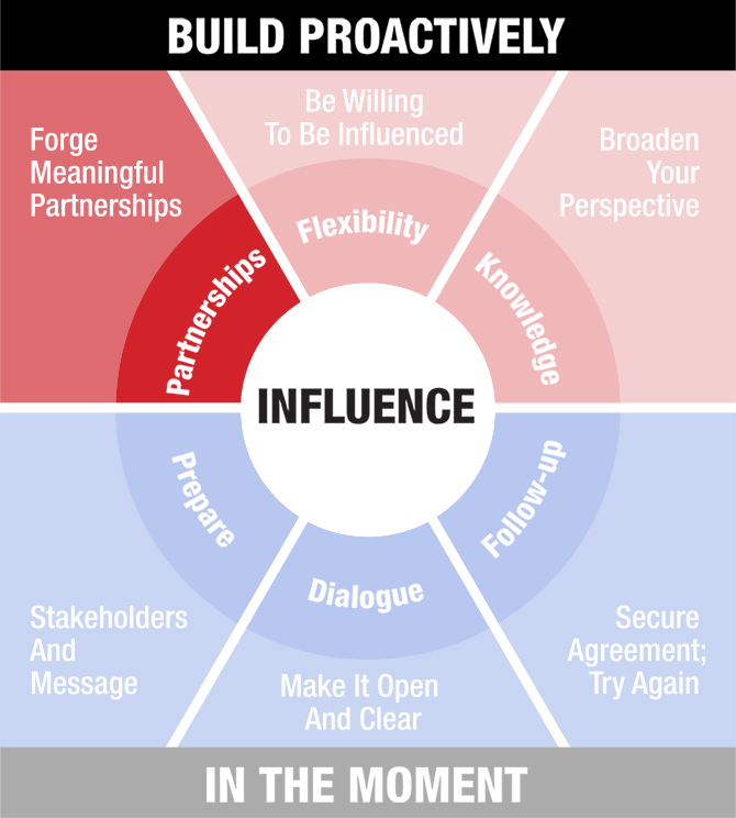 Influence Model PARTNERSHIPS